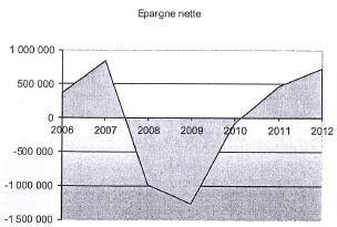 Epargne nette - Fontainebleau