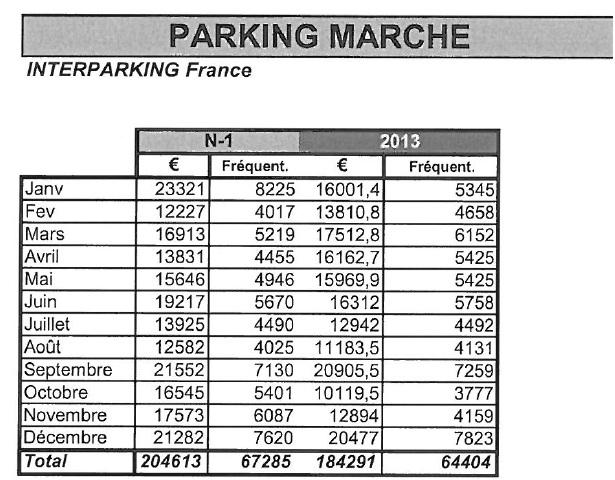 Entrées parking marché