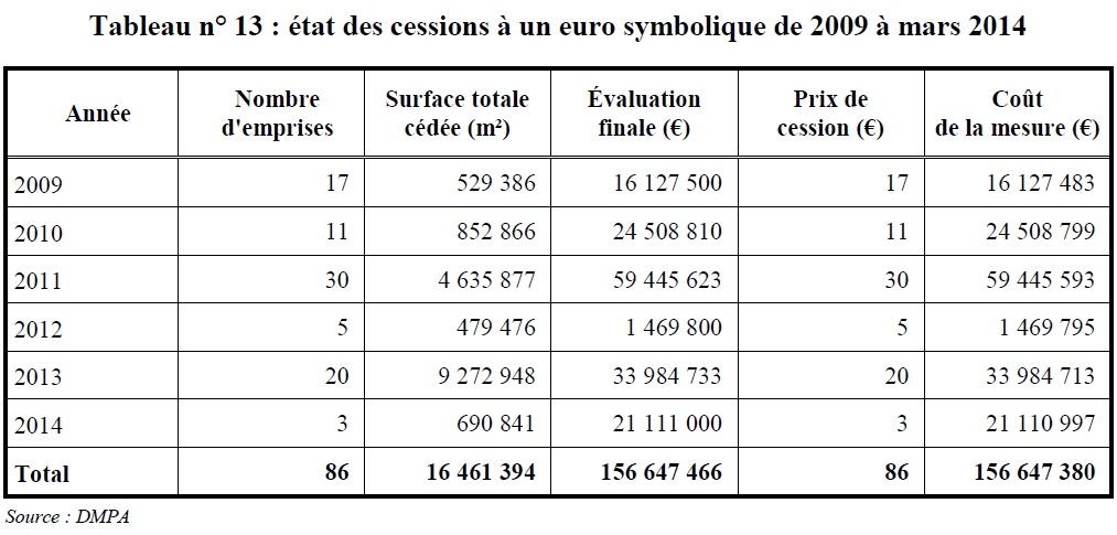 cessions euro symbolique