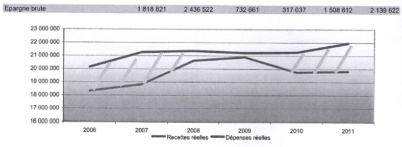 Extrait du rapport du compte administratif 2011